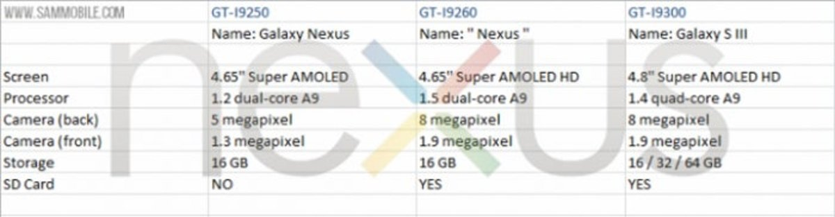 Tabla comparativa filtración Google Nexus